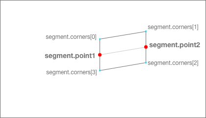 points to vertical segment